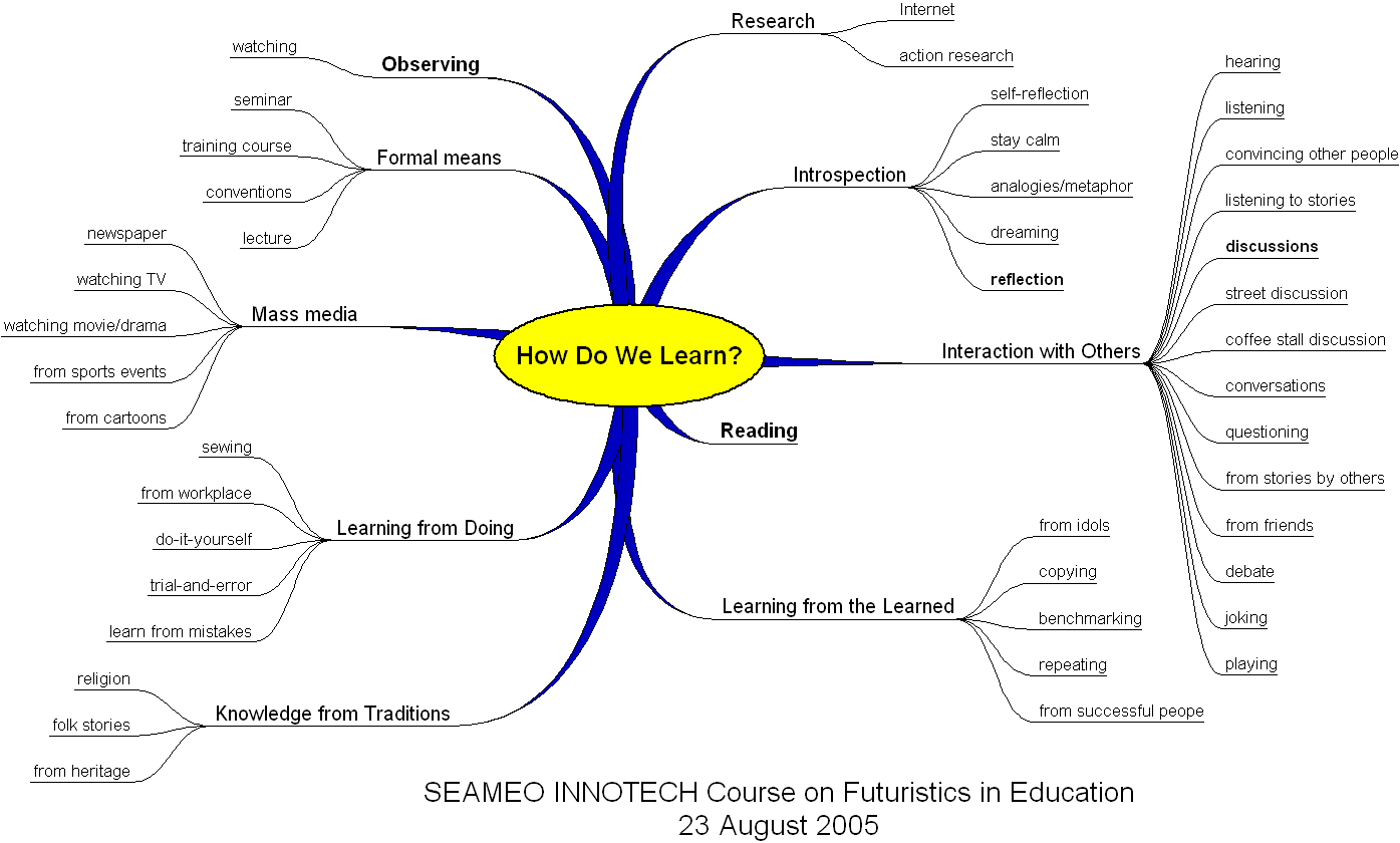 concept mapping - concept draw